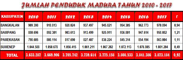 Jumlah Penduduk Madura 2010 - 2017