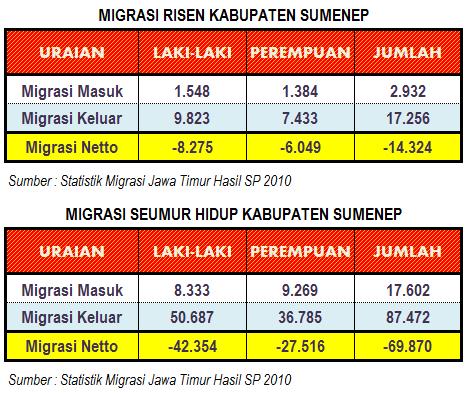 Migrasi Penduduk Kabupaten Sumenep
