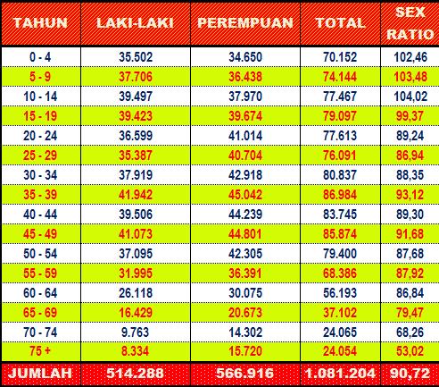Jumlah Penduduk Kabupaten Sumenep 2017