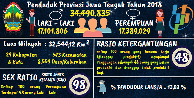 Jumlah Penduduk Jawa Tengah 2018