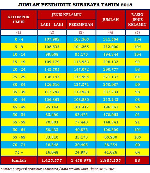 Jumlah Penduduk Kota Surabaya 2018