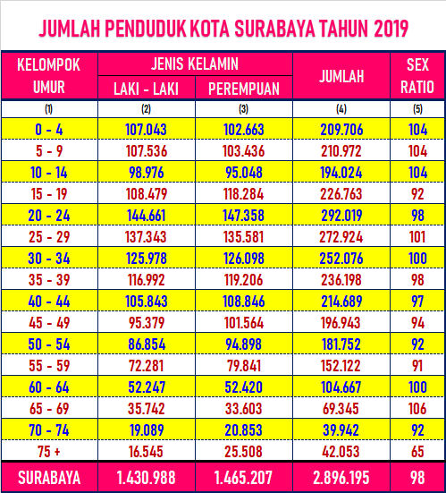 Jumlah Penduduk Kota Surabaya 2019